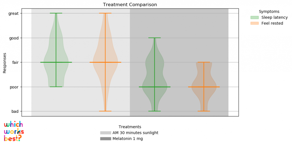 Graph of the pooled effects of a personal experiment to determine the effects of melatonin vs sunlight on a single individual over sixty days.