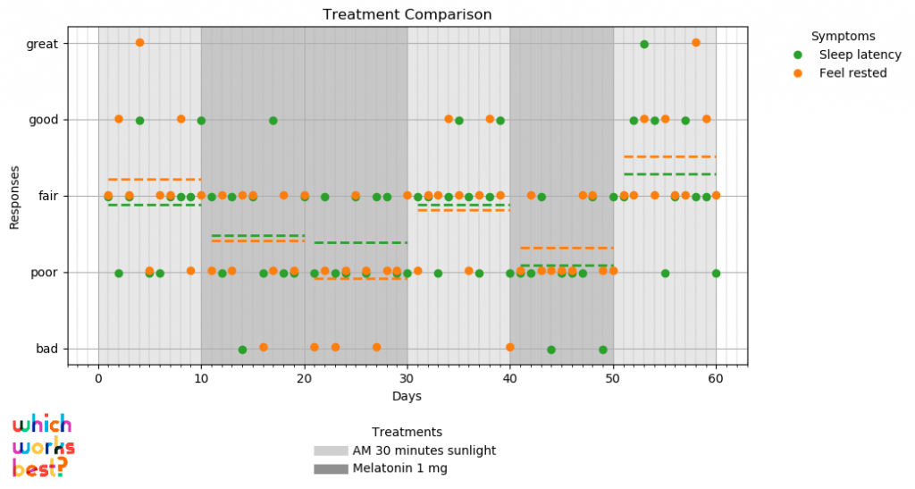 Graph of a personal experiment, using simulated time series of effects of melatonin vs sunlight on a single individual over sixty days.